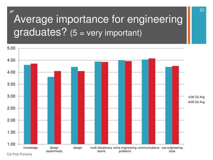 Average importance for engineering graduates?