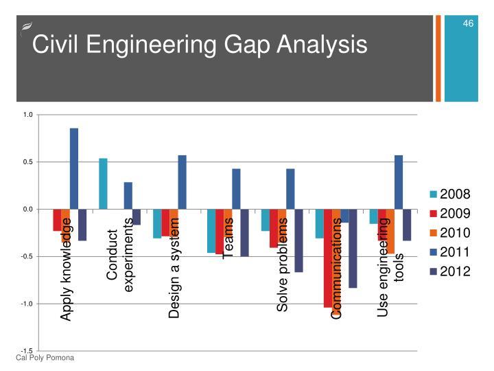 Civil Engineering Gap Analysis