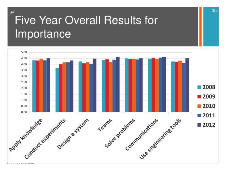 Five Year Overall Results for Importance