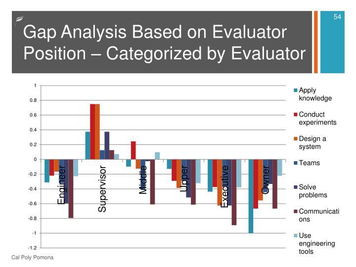 Gap Analysis Based on Evaluator Position – Categorized by Evaluator
