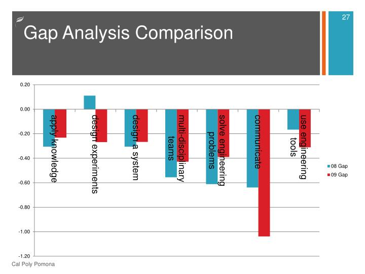 Gap Analysis Comparison