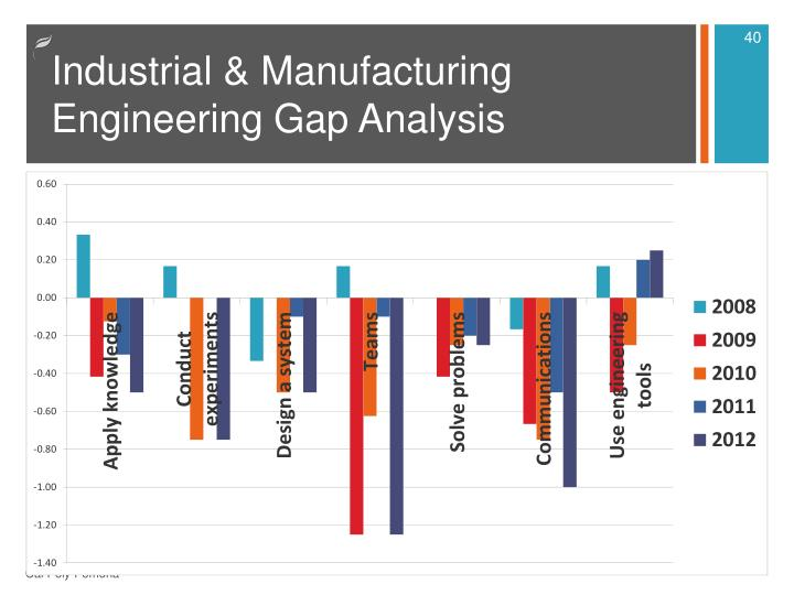 Industrial & Manufacturing Engineering Gap Analysis