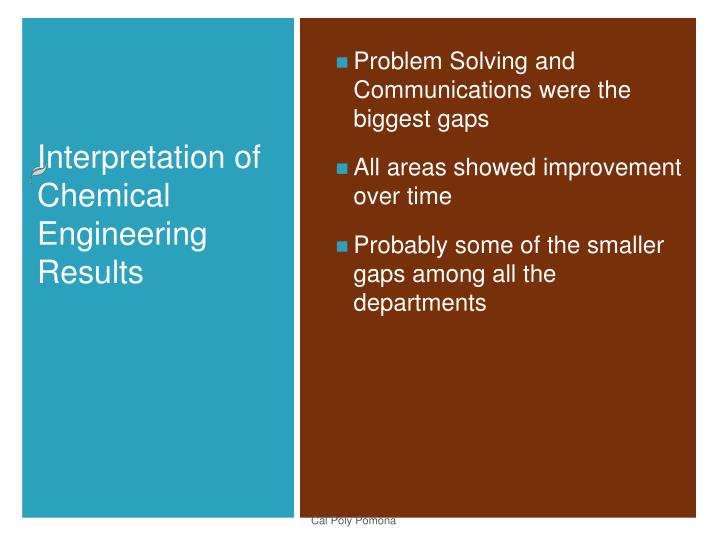 Problem Solving and Communications were the biggest gaps