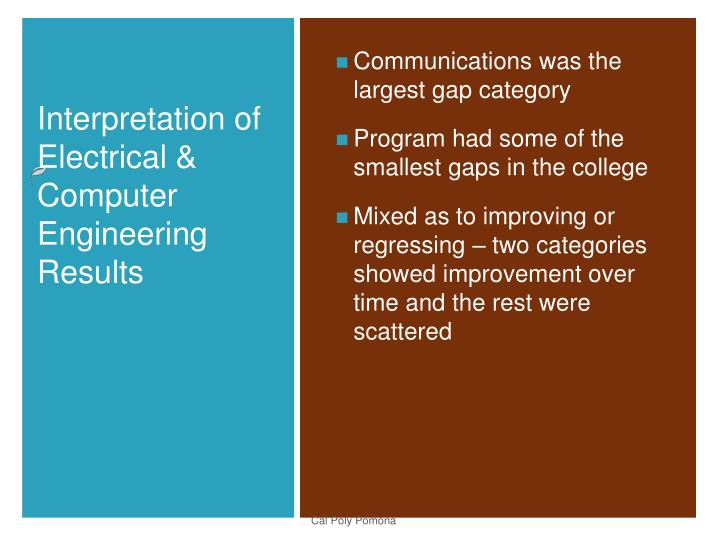 Communications was the largest gap category