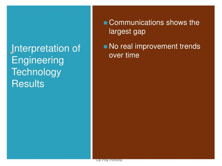 Communications shows the largest gap