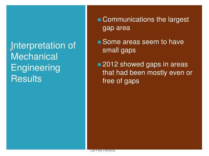 Communications the largest gap area
