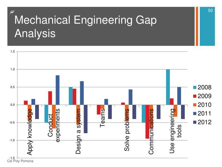 Mechanical Engineering Gap Analysis