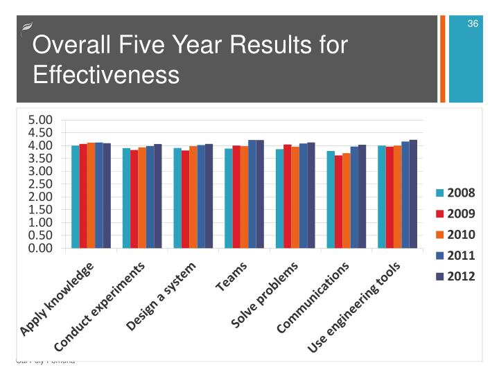 Overall Five Year Results for Effectiveness