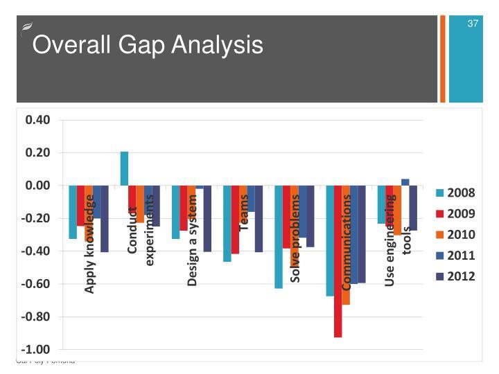 Overall Gap Analysis