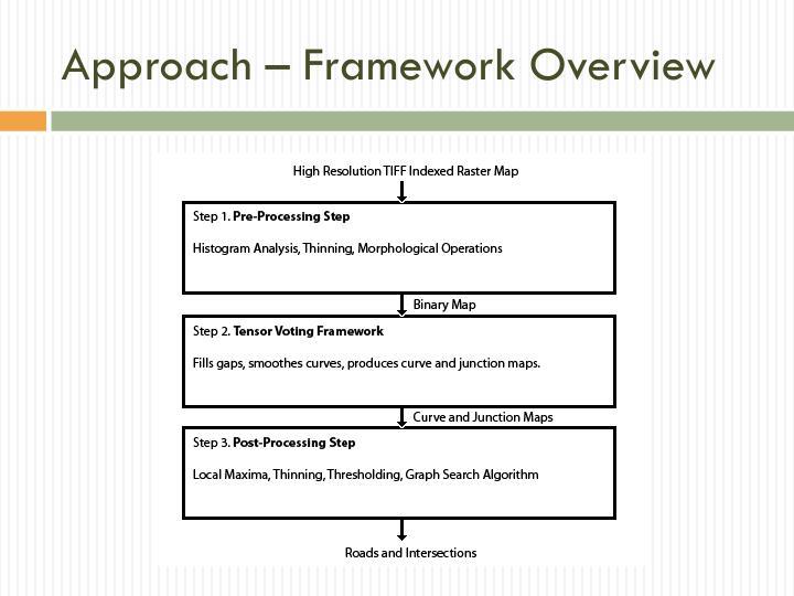 Approach – Framework Overview