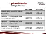 updated results ending cash reserves