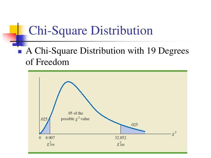 Chi-Square Distribution