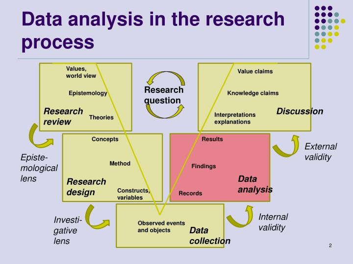 Data analysis in the research process