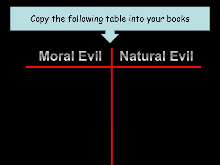 Copy the following table into your books