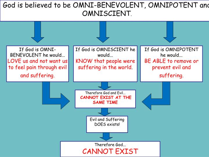 God is believed to be OMNI-BENEVOLENT, OMNIPOTENT and OMNISCIENT