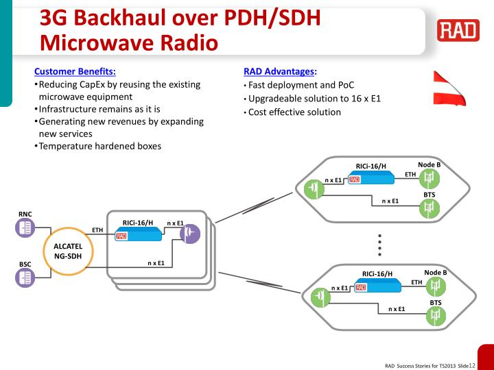 3G Backhaul over PDH/SDH Microwave Radio