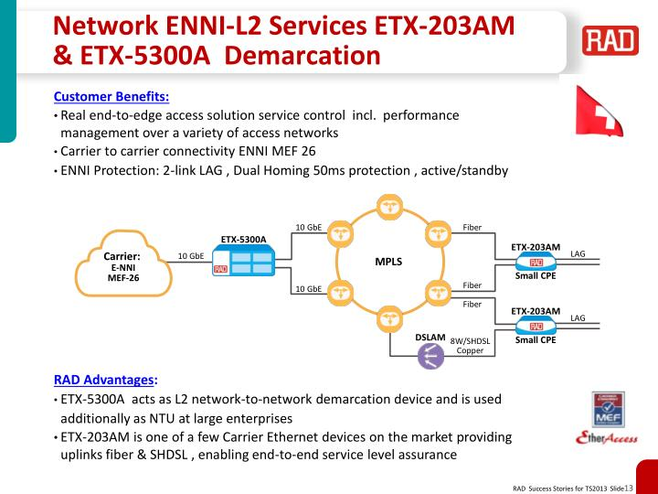 Network ENNI-L2 Services ETX-203AM & ETX-5300A  Demarcation
