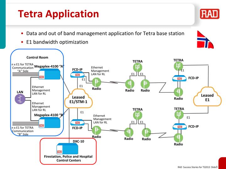 Tetra Application