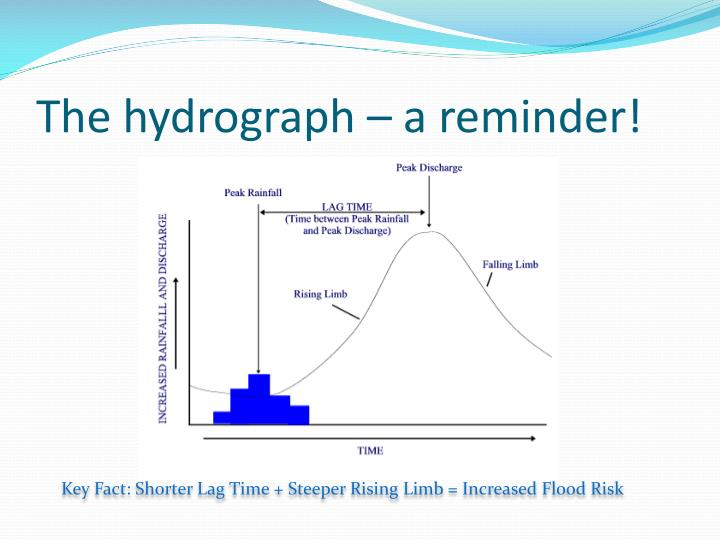 The hydrograph a reminder