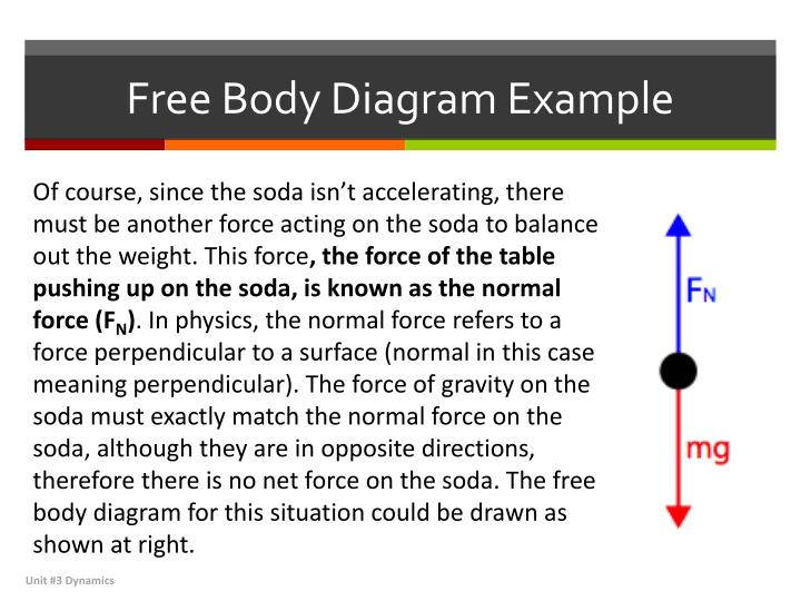 free body diagrams Such diagrams are called force diagrams or free body diagrams let us try to make a free body diagram for the mass block on top first there are only two forces acting on it- gravity pulling it.