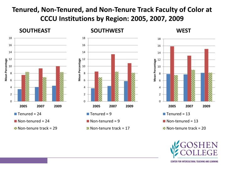 Tenured, Non-Tenured, and Non-Tenure Track Faculty of Color at CCCU Institutions by Region: 2005, 2007, 2009