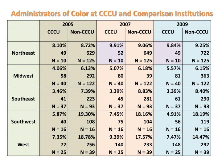 Administrators of Color