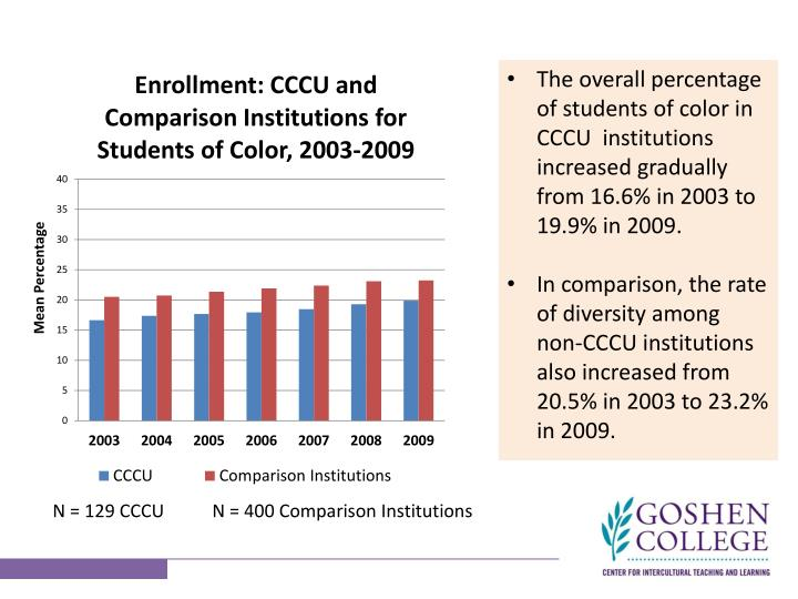 The overall percentage of students of color in CCCU  institutions increased gradually from 16.6% in 2003 to 19.9% in 2009.