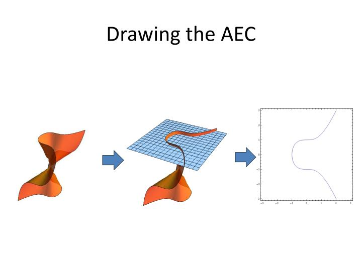 Drawing the AEC