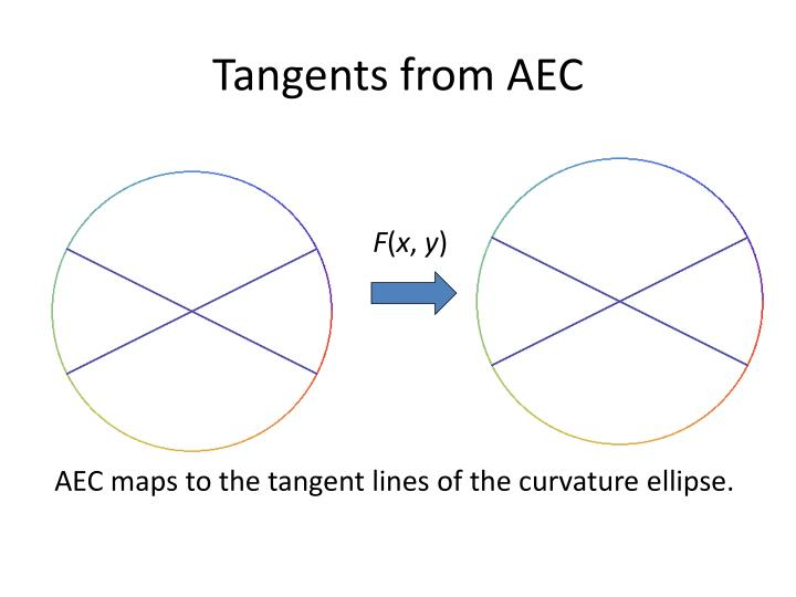 Tangents from AEC