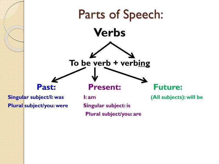 Parts of Speech: