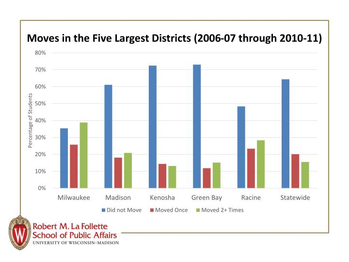 Moves in the Five Largest Districts (2006-07 through 2010-11)