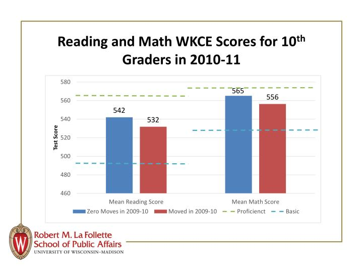 Reading and Math WKCE Scores for 10
