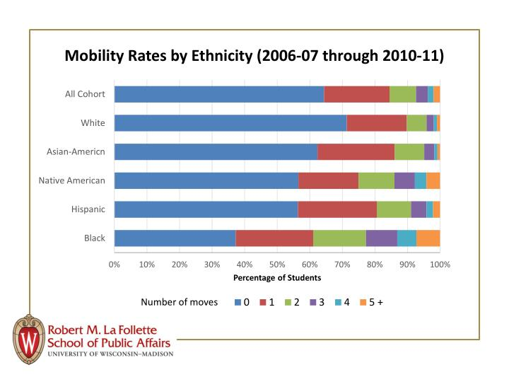 Mobility Rates by Ethnicity (2006-07 through 2010-11)