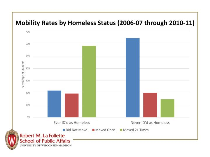 Mobility Rates by Homeless Status (2006-07 through 2010-11)