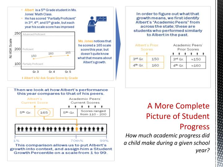 A More Complete Picture of Student Progress