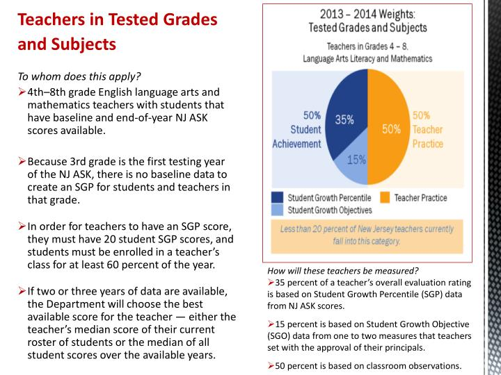 Teachers in Tested Grades