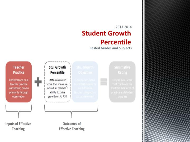 Student Growth Percentile