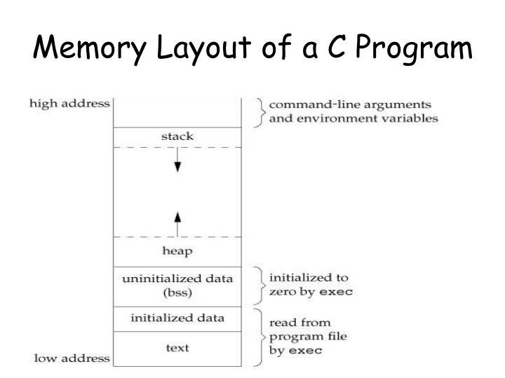 Memory Layout of a C Program