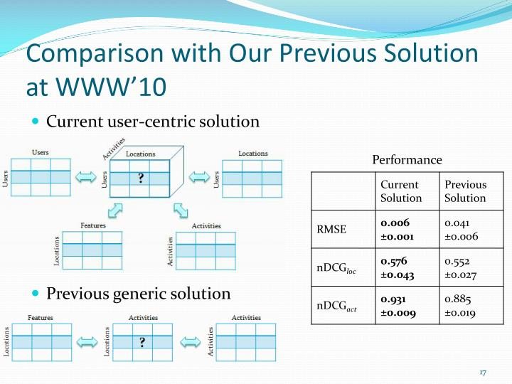 Comparison with Our Previous Solution at WWW'10