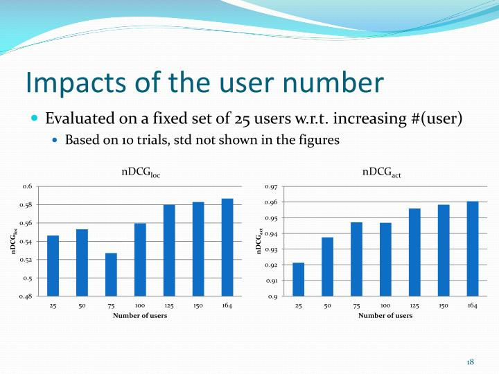 Impacts of the user number