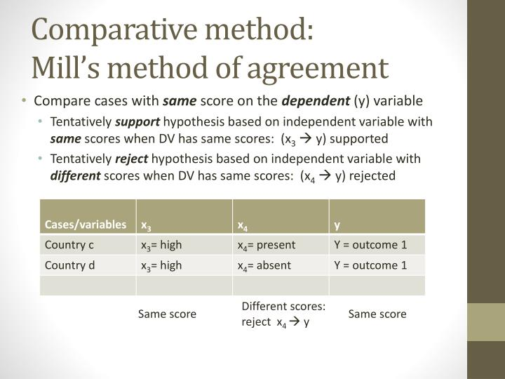 Comparative method mill s method of agreement