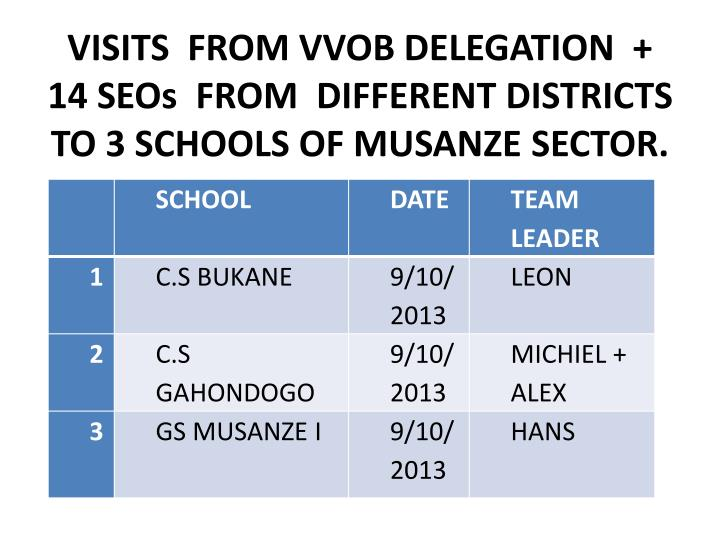 VISITS  FROM VVOB DELEGATION  +  14 SEOs  FROM  DIFFERENT DISTRICTS   TO 3 SCHOOLS OF MUSANZE SECTOR