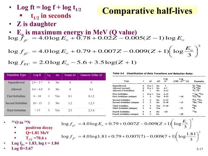 Comparative half-lives