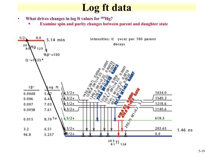 Log ft data
