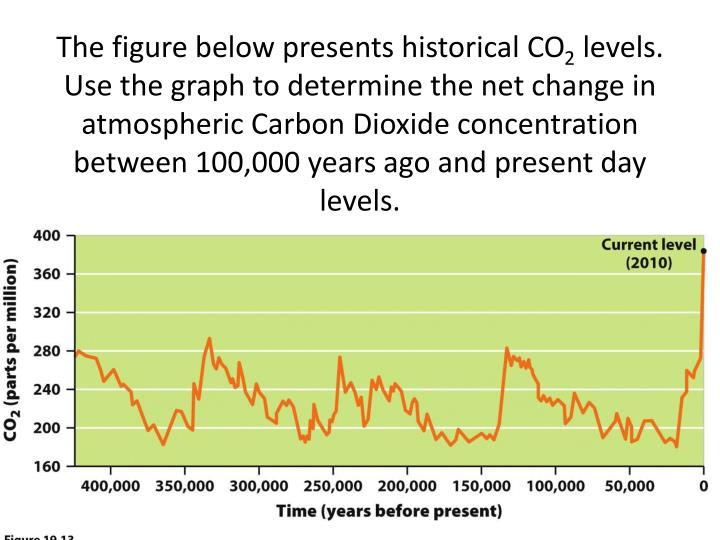 The figure below presents historical CO