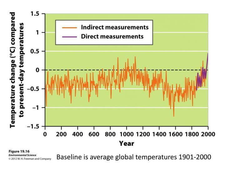 Baseline is average global temperatures 1901-2000