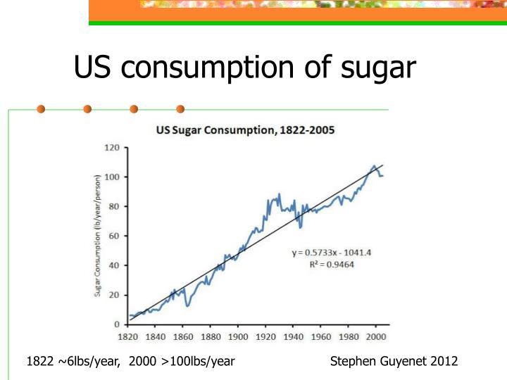 US consumption of sugar