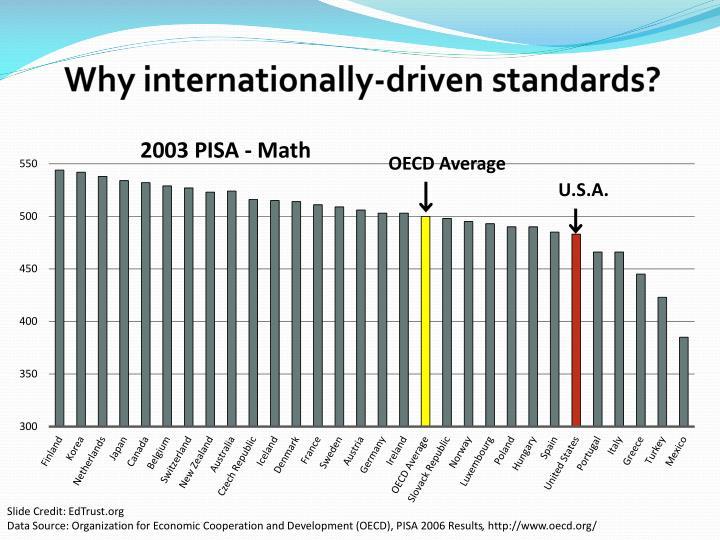 Why internationally-driven standards?