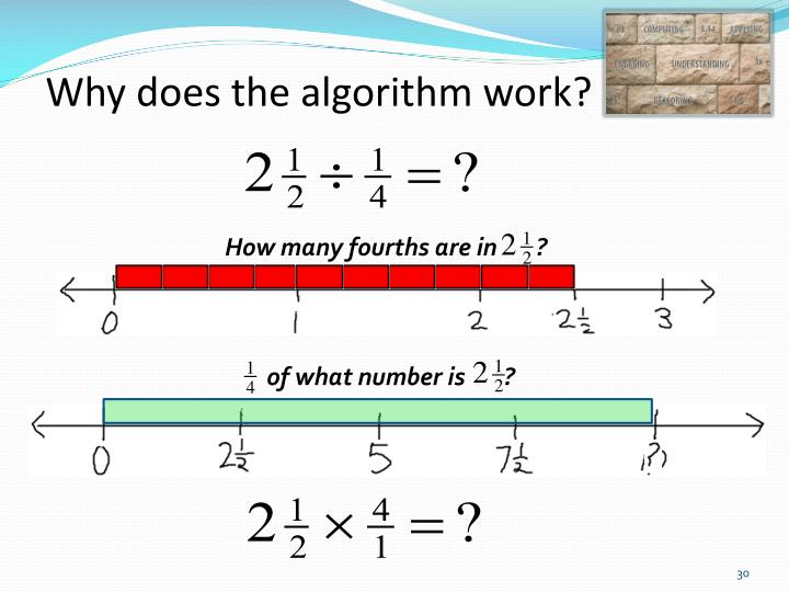 Why does the algorithm work?