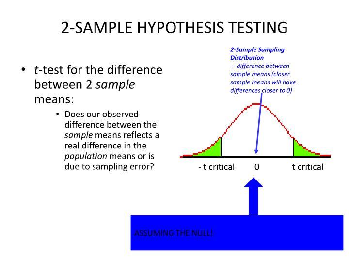 2-SAMPLE HYPOTHESIS TESTING